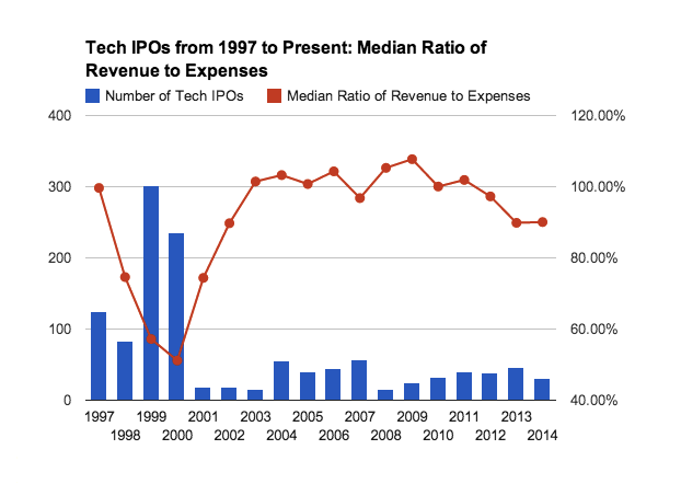 A Data Driven Exploration Of Tech Ipos From 1997 To