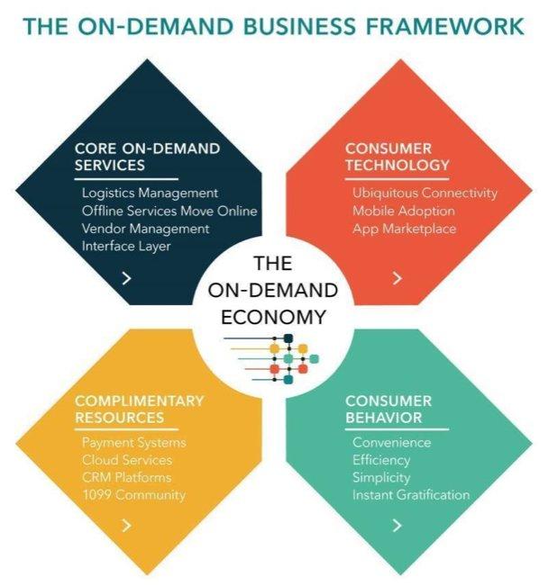 on-demand startups