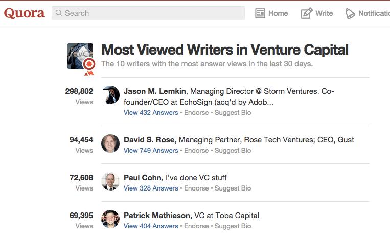 Most_Viewed_Writers_in_Venture_Capital