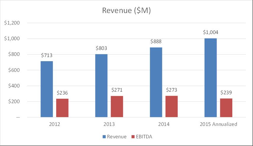match group revenue