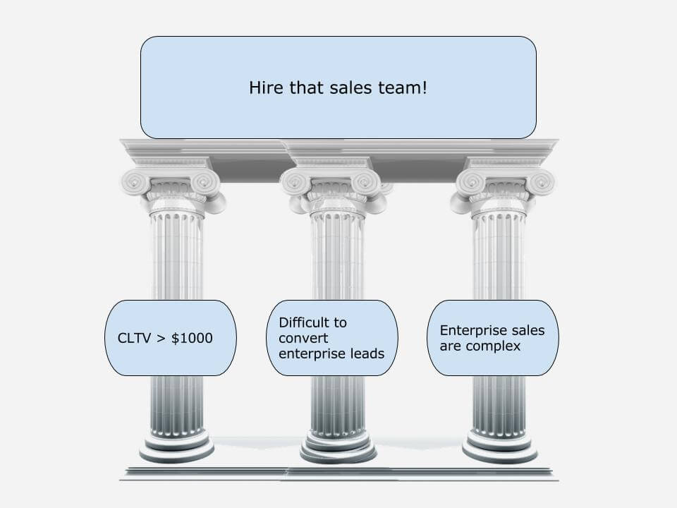 Ready Made Pillars : The biggest decision your self service saas needs to make