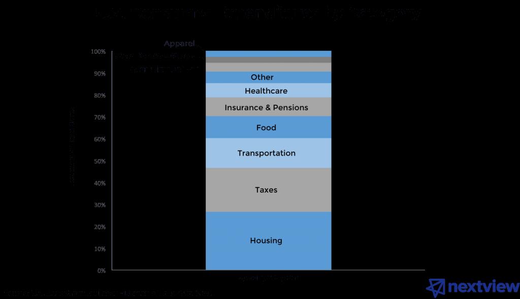 consumer spend categories - consumer startup unicorns