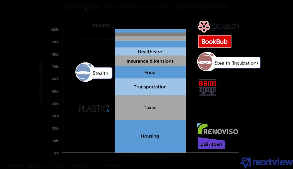 consumer startup unicorns - nextview ventures