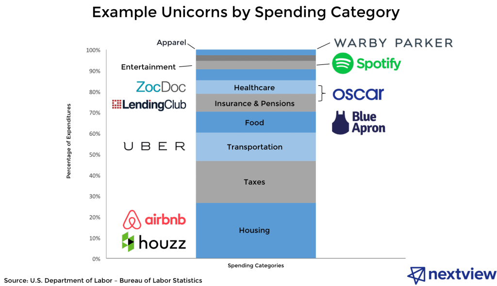 consumer startup unicorns